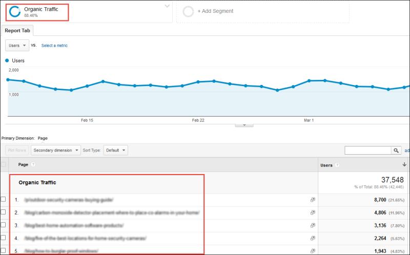 Screenshot of landing page metrics when viewed in Google Analytics