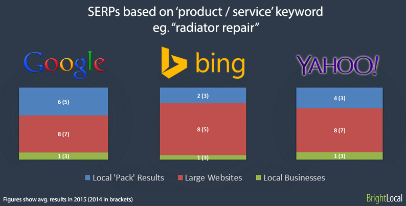 SERPs based on product / service search terms