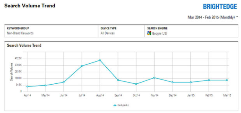 Actual BE Search Volume Trend