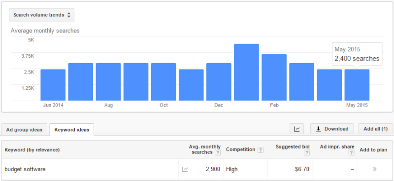 Google AdWords Keyword Planner search volume data for budget software