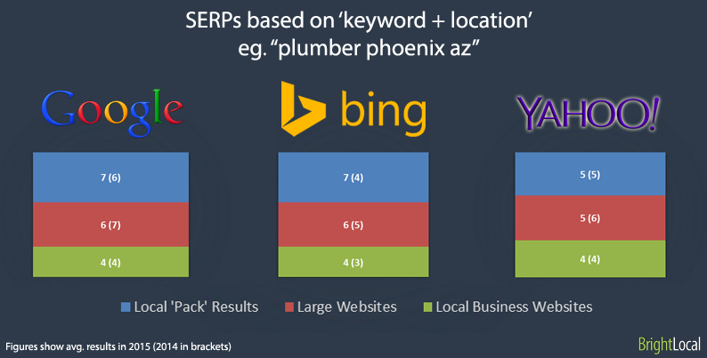 SERPs based on keyword + location search terms