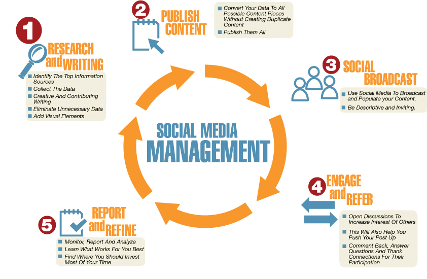 Automotive Social Media Management