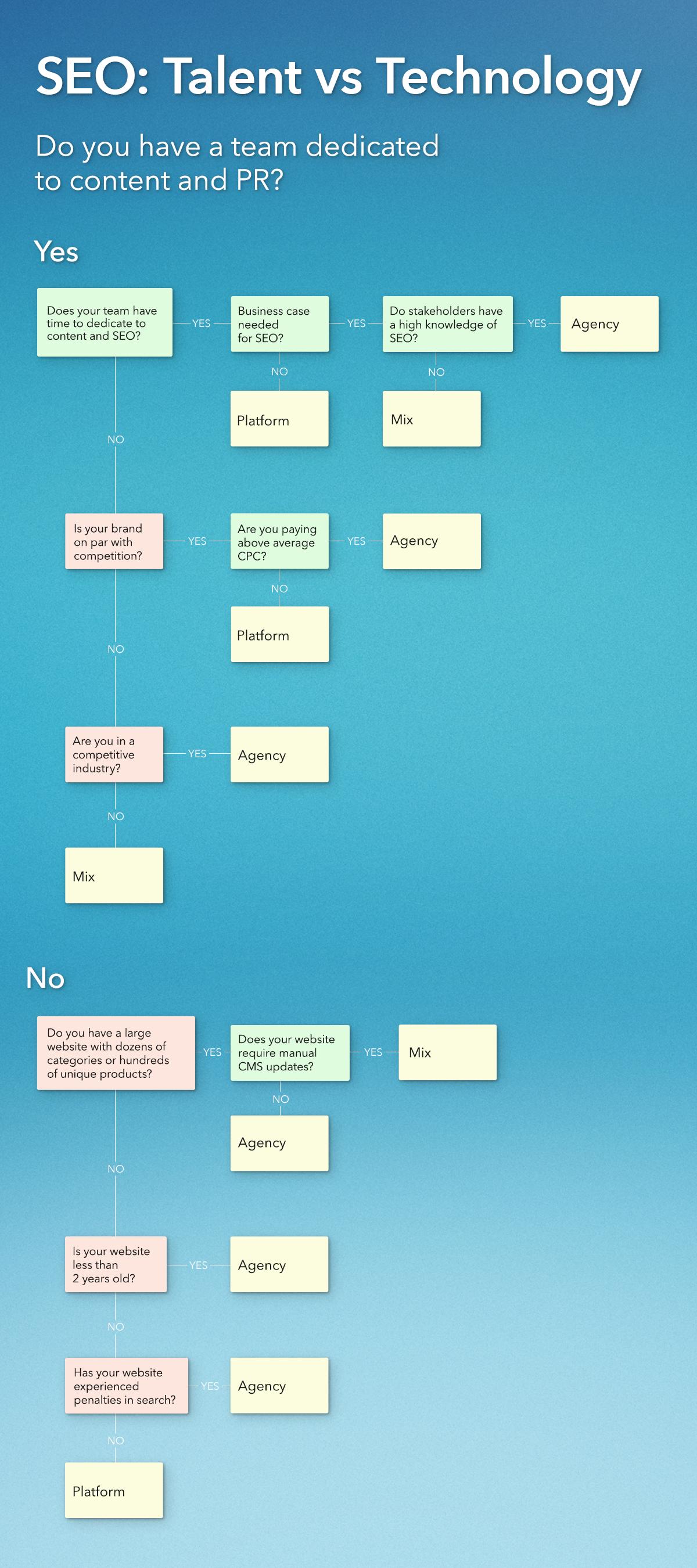 Platform vs Agency SEO - Infographic