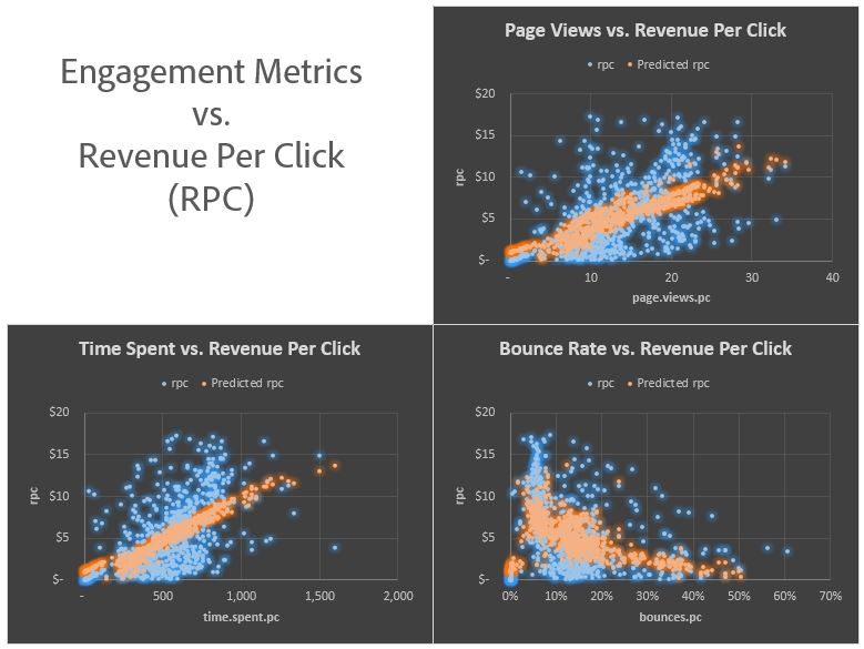 Bounce Rate, Page Views, and Time on Site Are All Statistically Significant Revenue Predictors