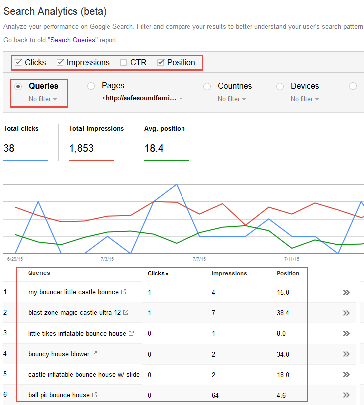 Screenshot of the Google Search Console search analytics report results.