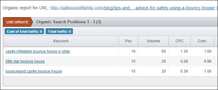 Screenshot of SEM Rush top positions report for a URL.