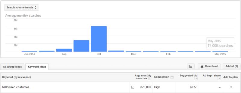Google AdWords Keyword Planner search volume data for halloween costume