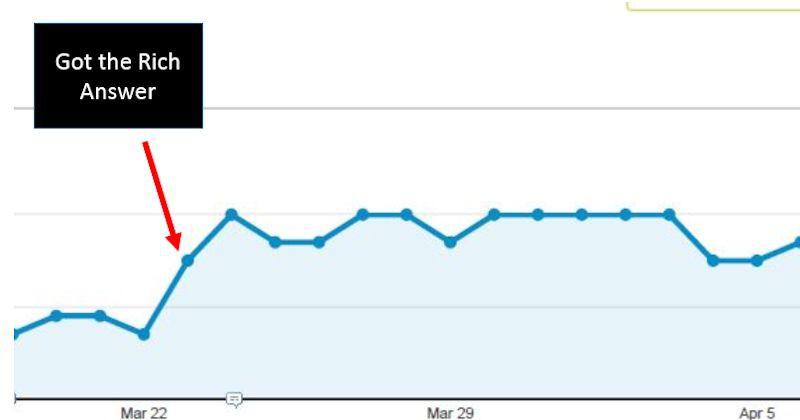 steady demand traffic chart