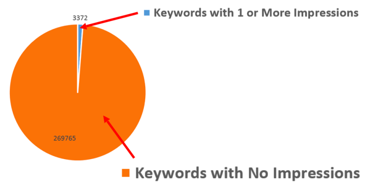 7 AdWords Shortcuts to Save You Time | SEJ